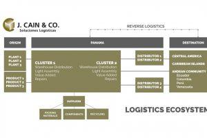 Logistic Ecosystem